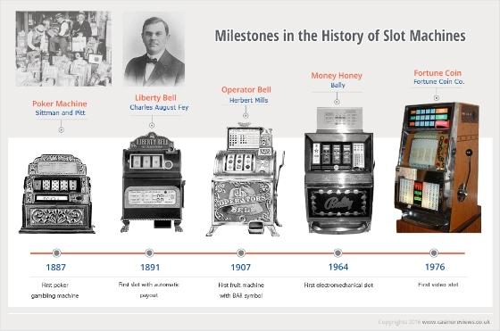 Φρουτάκια: Μια ιστορική αναδρομή στο δημοφιλέστερο παιχνίδι καζίνο