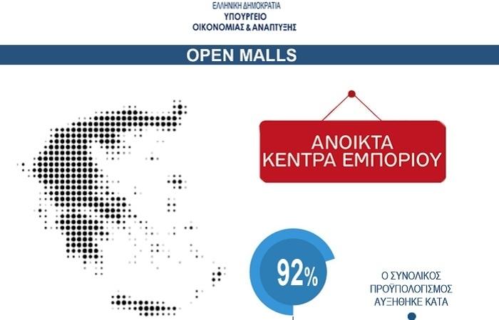Υπ. Οικονομίας: 96 εκατ. ευρώ για Open Malls σε όλη τη χώρα - Δύο στον Έβρο